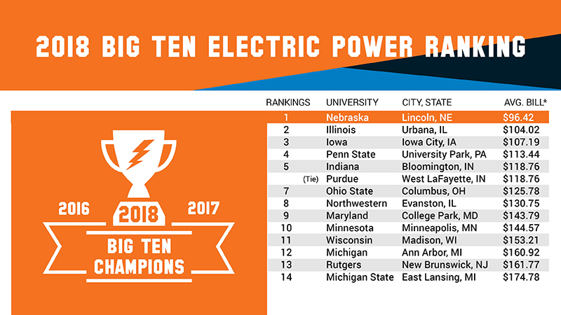 Graphic showing 2018 Big Ten electric power ranking